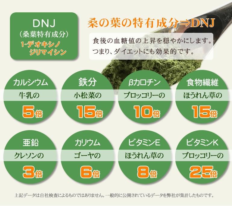 桑に葉の有効成分・栄養素