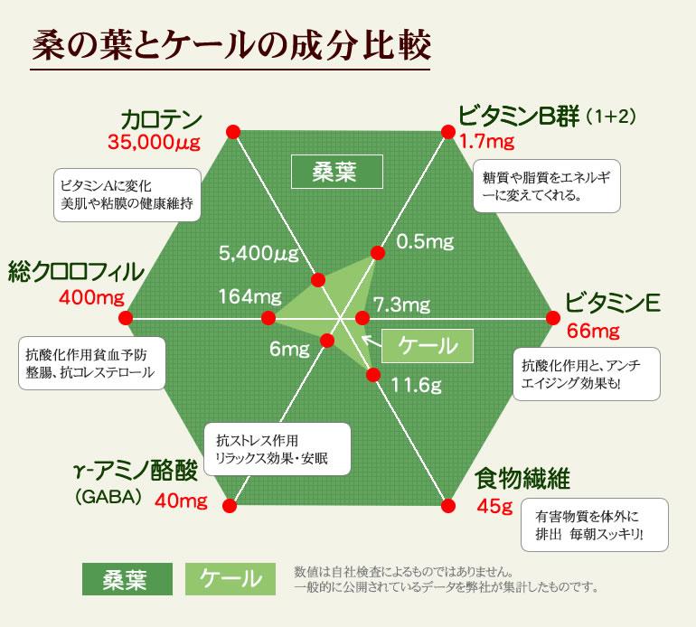 桑の葉とケールの成分比較